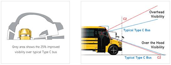 c2 School Bus DRIVER VISIBILITY